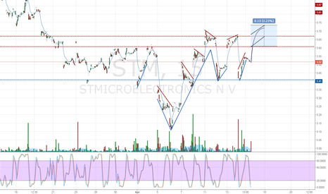 STM: Pre-Market Mover Prediction