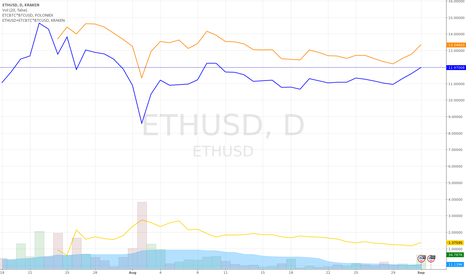 ETHUSD: ETH against ETC against (ETH+ETC) (corrected version)