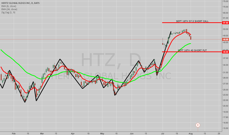 HTZ: SOLD HTZ SEPT 16TH 40/57.5 SHORT STRANGLE