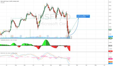 MSFT: Recovery of Microsoft?