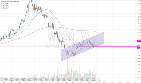 WYNN: huge bearflag. continue up along channel or epic flush