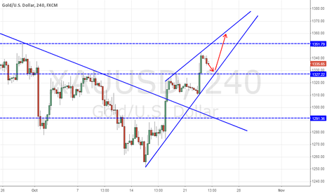 XAUUSD: Probability of a small correction and then up again.