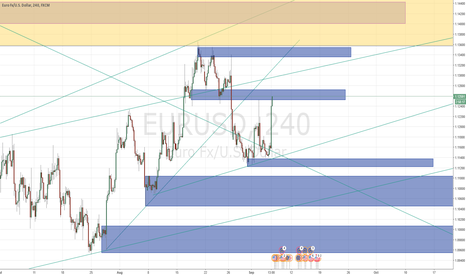 EURUSD: UPDATE: Still Short | EURUSD