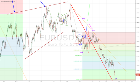 EURUSD: EURUSD. DRAGHIS LAST STAND AT 1,4000. PART3. Coordination Point.