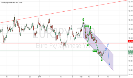 EURJPY: EURJPY on a Downtrend Channel