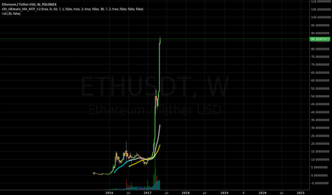 ETHUSDT: Do Not Buy ETH