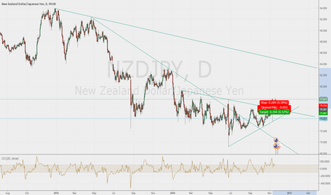 NZDJPY: i think up at 85 zone in + or- 98 bars