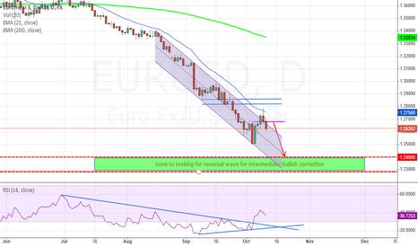 EURUSD: Short near term before looking for intermidiate bullish
