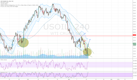 USOIL: Us Oil Breakout and Price Recovery