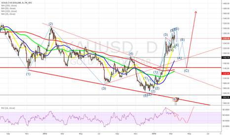 XAUUSD: EW Gold: Retracement at ~ 1300?