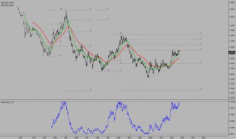 1/EURUSD: EURUSD inverted weekly