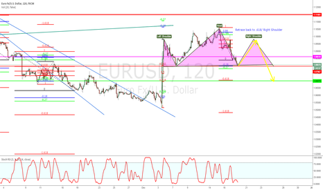 EURUSD: EURUSD 120 retradement