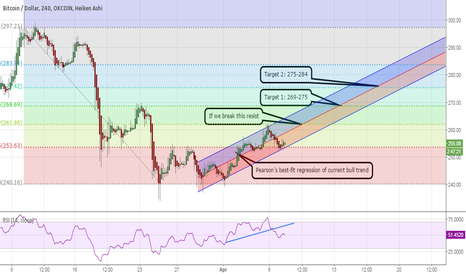BTCUSD: Possible targets/time-frames for current trend.