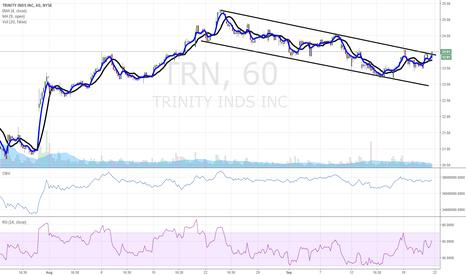 TRN: $TRN buy buy buy