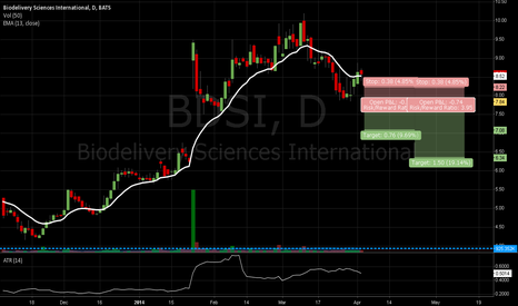 BDSI: BDSI Potential Breakout