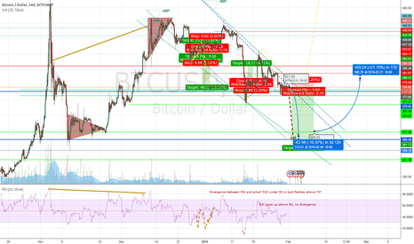 BTCUSD: Bitcoin Next Move Outlook for week commencing february 1st