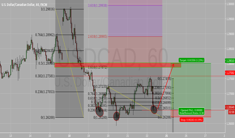 USDCAD: Head and Shoulder, Gartley, Support