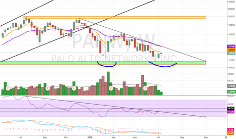 PANW: Potential Double Bottom?
