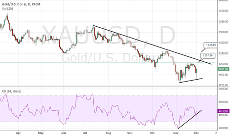 XAUUSD: Swiss gold referendum - A bear trap ???