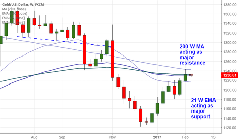 XAUUSD: Gold faces strong support 21- W EMA, good to sell on rallies