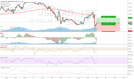 USDCAD: short term reversal