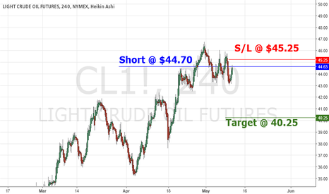 CL1!: Ride The WTI Correction