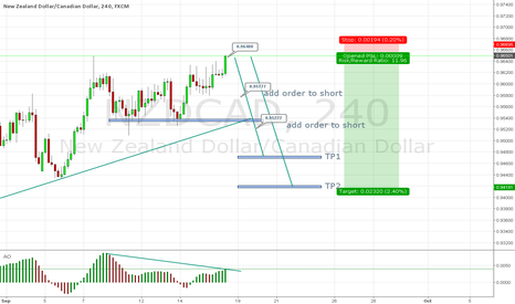 NZDCAD: NZD/CAD IT'S TIME TO PAY