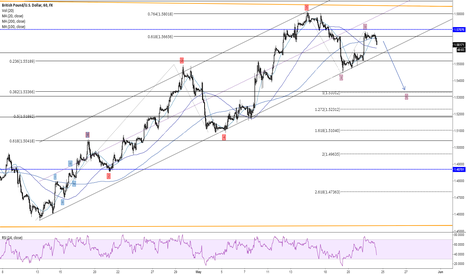 GBPUSD: Completion of corrective wave
