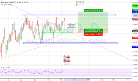 AUDUSD: Bull Break