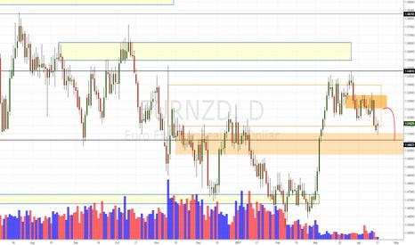 EURNZD: EUR/NZD Daily Update (17/4/17)
