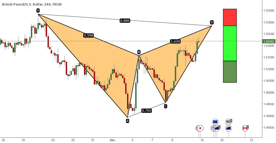 GBPUSD: Bat Pattern Setting Up