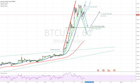 BTCUSD: Bitcoin Technicals - mixed with generally good momentum