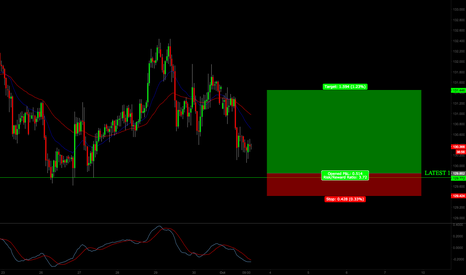 GBPJPY: GBPJPY LONG OFF BOUNCE FROM SUPPORT