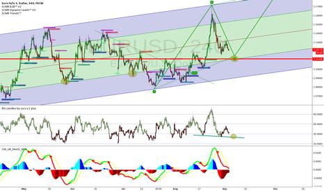 EURUSD: Fork you Euro