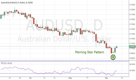 AUDUSD: Long AUDUSD At 0.7033 Against 0.6933