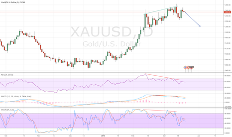 XAUUSD: Multiple bearish divergences signal for a deep retracement down