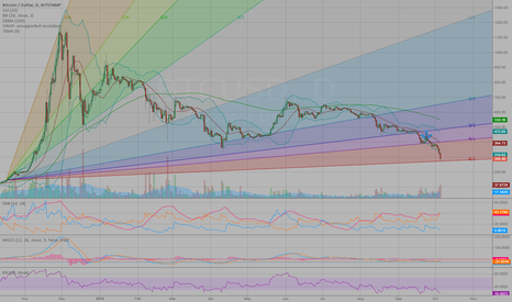 BTCUSD: Worth a look