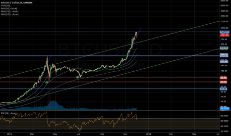 BTCUSD: Previous lows build the bottom: update.