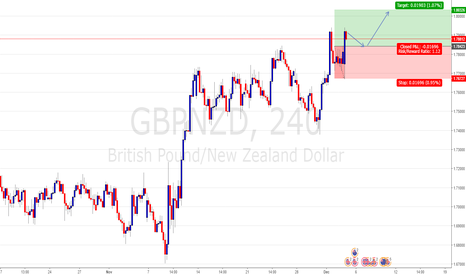 GBPNZD: Q-FOREX LIVE CHALLENGING SIGNALS GBPNZD BUY ENTRY @ 1.78423