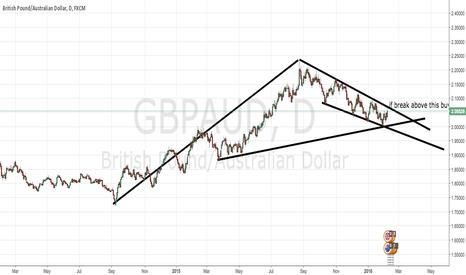 GBPAUD: buy if break above trend