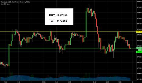 NZDUSD: NZD / USD Long