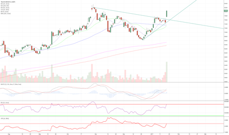 TAL: Sold breakout on high volume