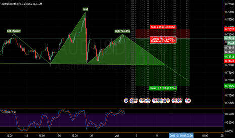 AUDUSD: a perfect head and shoulders