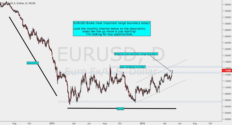 EURUSD end of the range?