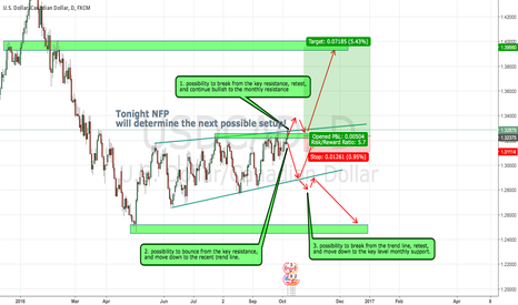 USDCAD: USDCAD wait for NFP confirmation