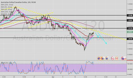 AUDCAD: Our Bearish view on AUDCAD....