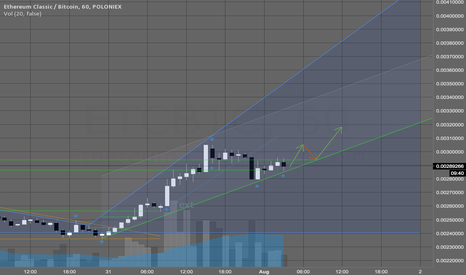 ETCBTC: Continued uptrend after some correction