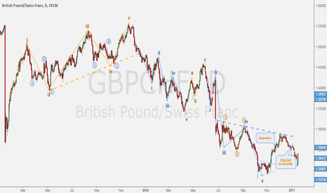 GBPCHF: GBPCHF - The rise of the Pound.