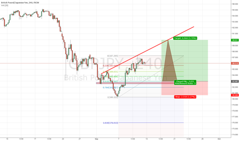 GBPJPY: GJ short to 183.00 in confluence with fib retracement and SNR
