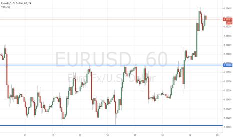 EURUSD: S&P 1H